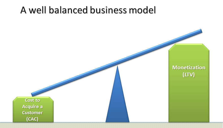 LTV Balancing Business Model